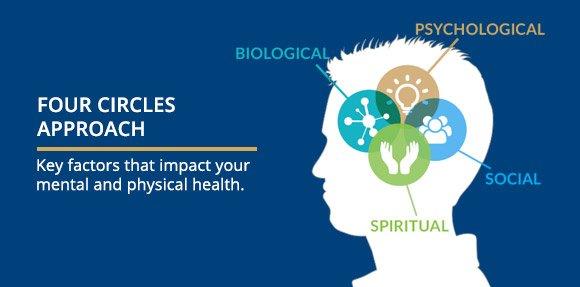 Mental Healthcare Clinic Focusing On Your Brain Health