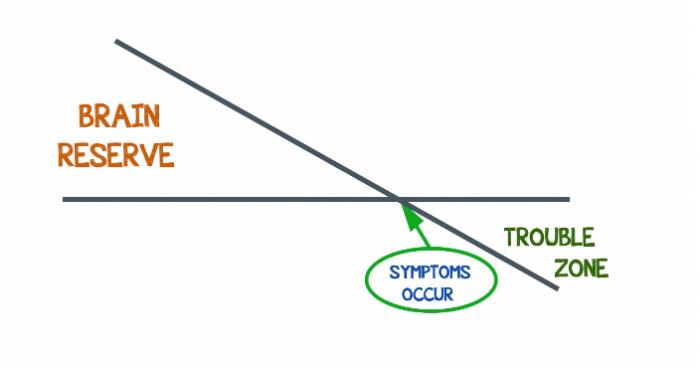 Brain Reserve Graph